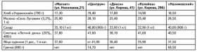Контрольная закупка «РП» на 27.09.2010 г. в Смоленске