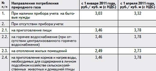 октябрю, постепенно стоимость природного газа нижний новгород продолжительной совместной