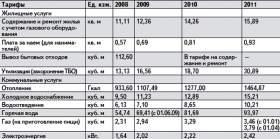 Насколько выросли тарифы на жилищно-коммунальные услуги в Смоленске за 3 года