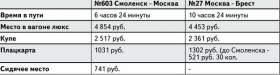 Из Москвы до Бреста добраться дешевле, чем из Смоленска в Москву