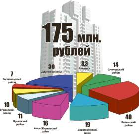 Смоленская область. Миллионы - на дома, дороги и мусор