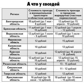 Когда и на сколько подорожает проезд в Смоленске