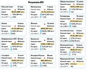 В Смоленской области стали известны результаты последних в этом году ЕГЭ
