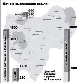 Смоленская область: Земельный регион-67