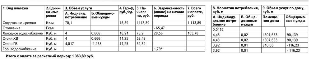 ук квартал показания счетчиков саранск сочного