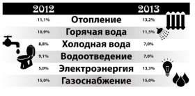 Когда в Смоленской области подорожают услуги ЖКХ
