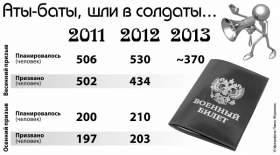 В Смоленске выполнили план по осеннему призыву