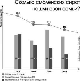 Смоленск: «Антисиротский закон»: «за» и «против»