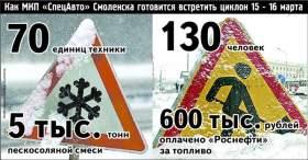 Смоленское МКП «СпецАвто» к циклону готово