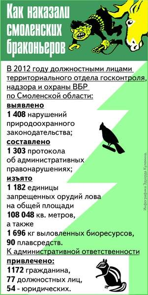 запрет на ловлю рыбы смоленск