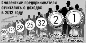Сколько в Смоленской области миллионеров