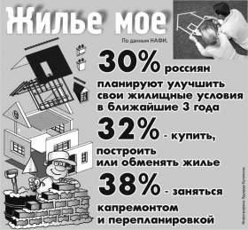 Дешевую ипотеку в России введут в 2016 году