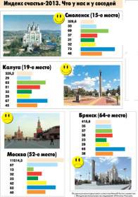Смоляне в три раза счастливее москвичей