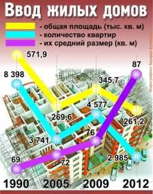 Андрей Медведев: Жилье по 30 тысяч за метр - вполне реально