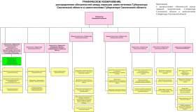 Губернатор Смоленской области перераспределил обязанности между заместителями