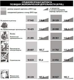 На сколько вырастут зарплаты в 2014 году