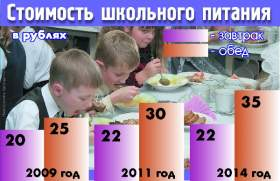 Еда для смоленского школьника