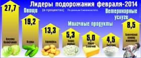 Овощи и молоко в магазинах Смоленска дорожают вместе с евро