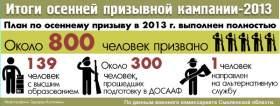 В Смоленской области стартовала призывная кампания-2014