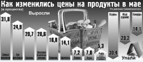 Как в мае в Смоленской области изменились цены на продукты
