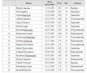 Смоленский «Днепр» оформил заявку на сезон