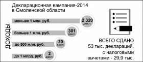 В Смоленске заявились два миллиардера